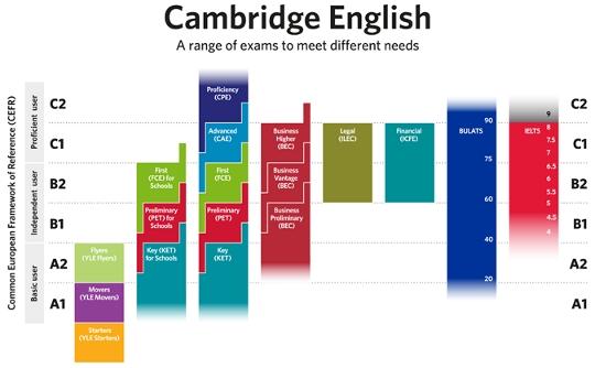 Corsi di inglese per ragazzi a Feltre | Certifica il tuo inglese
